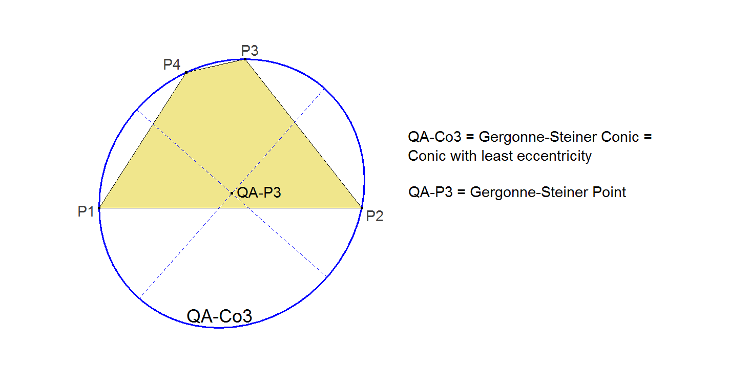 QA-Co3-Gergonne-Steiner-Conic-00