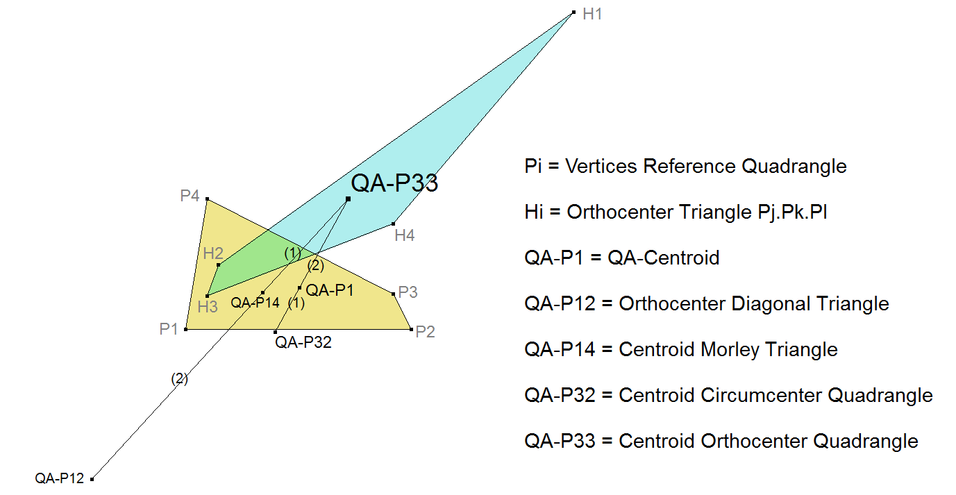 QA-P33 Centroid Orthocenter Quadrangle